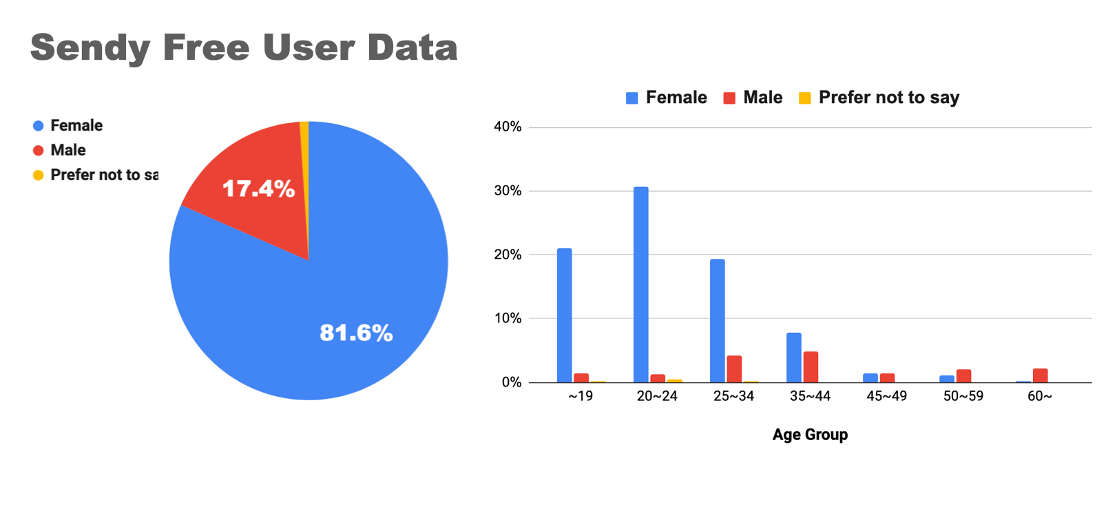 Sendy has more than 80% female users, especially young women